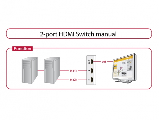 Manuelle 2-Port DVI Umschaltbox bidirektional